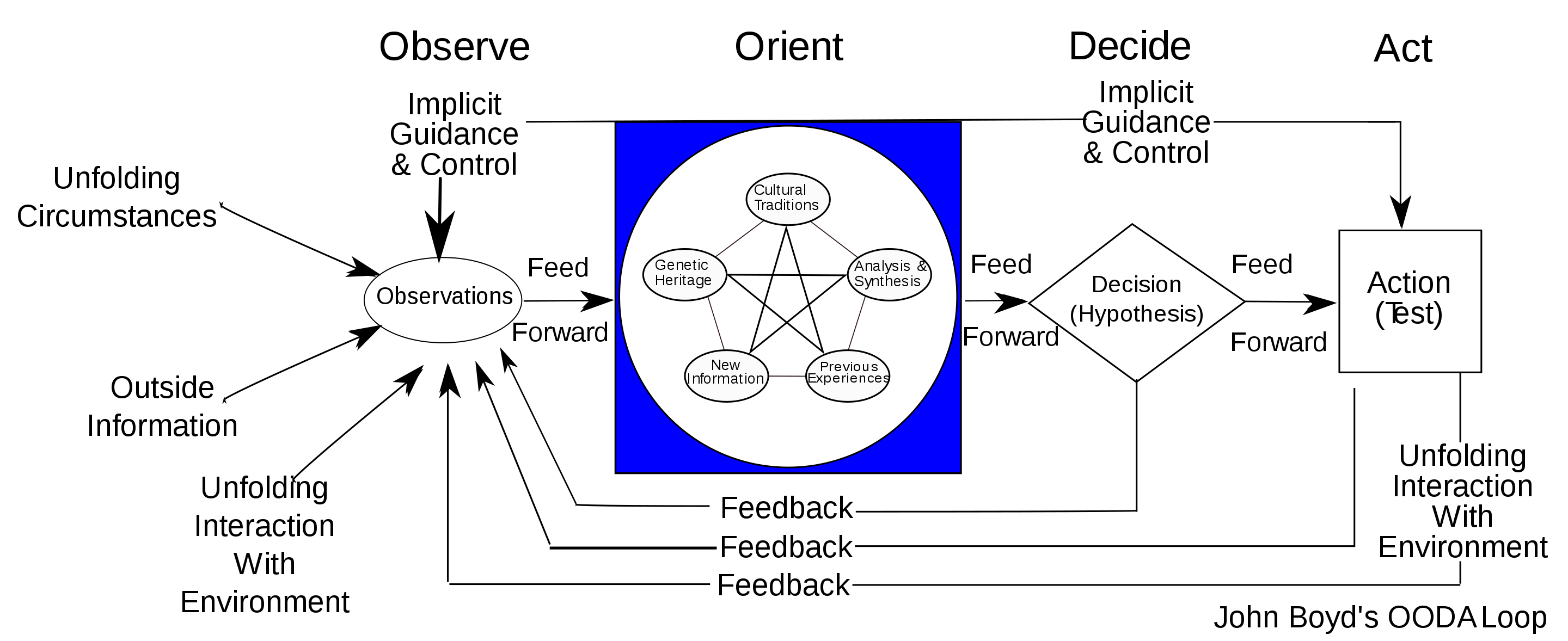 Boyd's OODA loop as a means of overcoming villains on the battle field